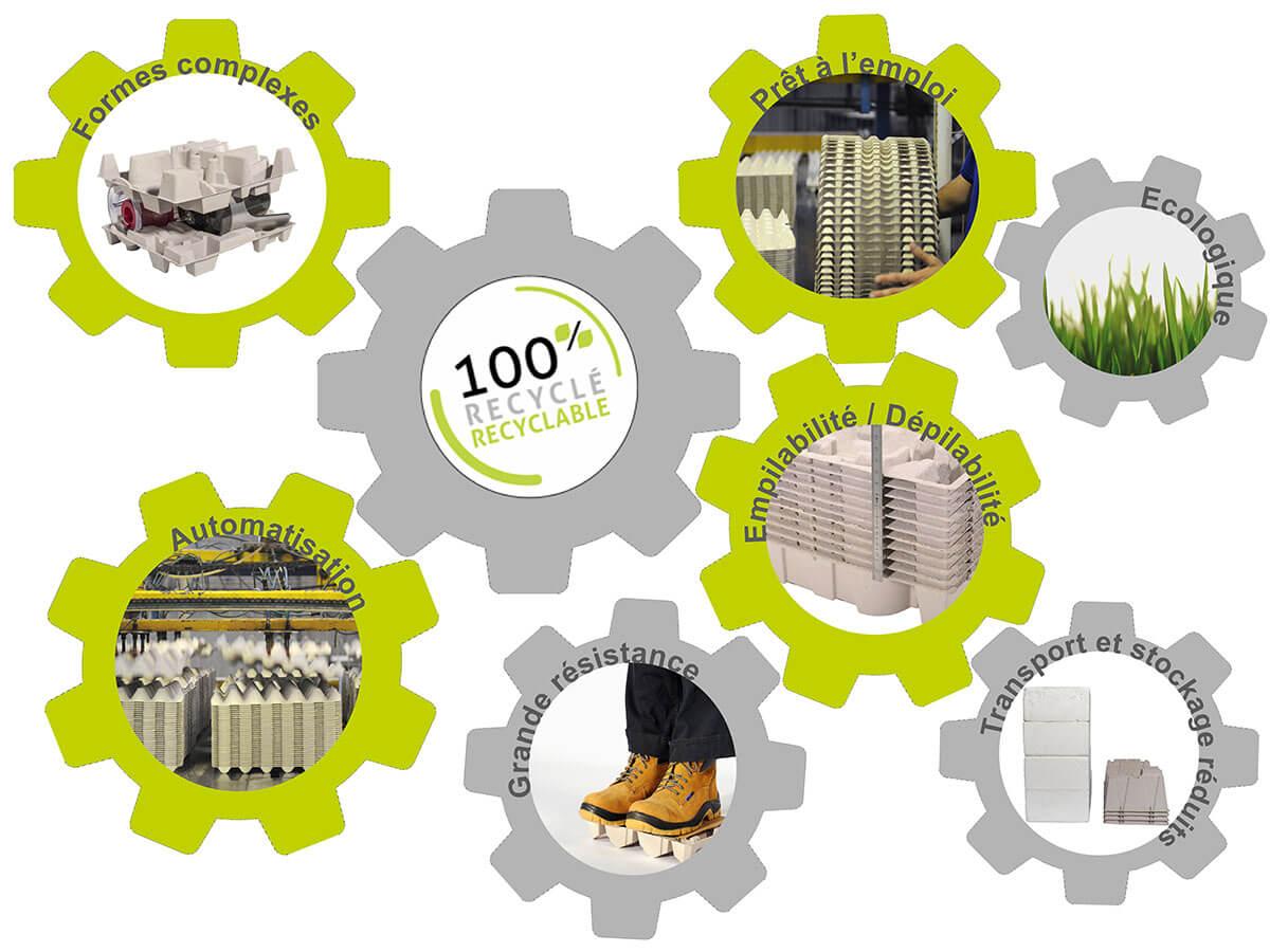 Schéma des avantages de la cellulose moulée